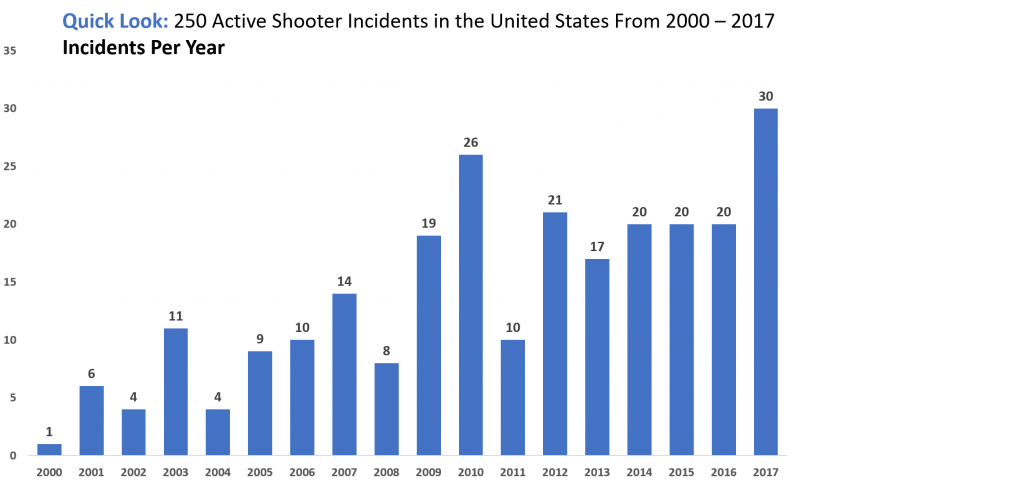 bar graph of shooting incidents at schools