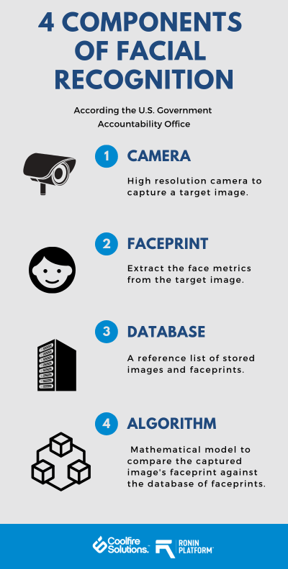 Facial Recognition: How Does it Work l Coolfire Solutions Blog