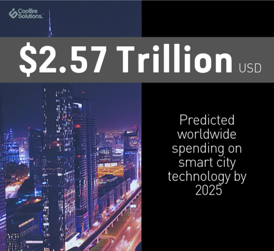 worldwide spend on smart technology