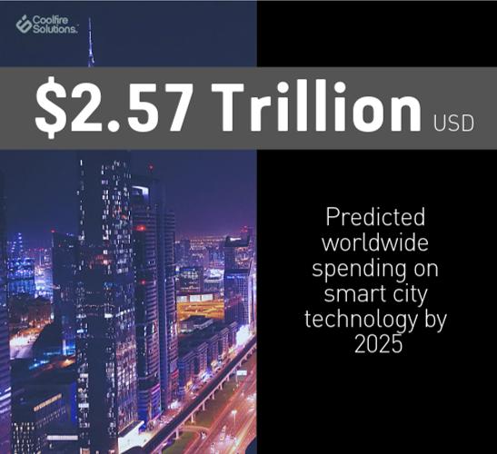 worldwide spend on smart technology