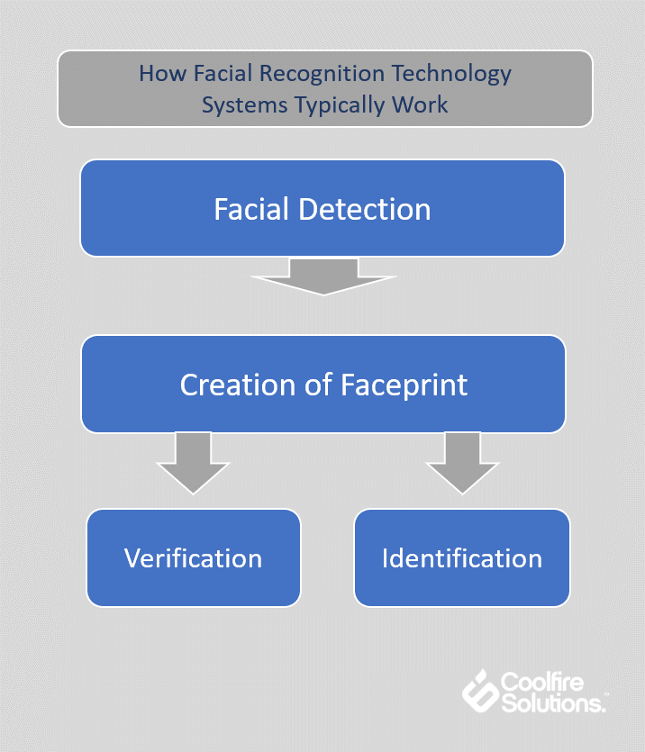 how facial recognition technology systems typically work
