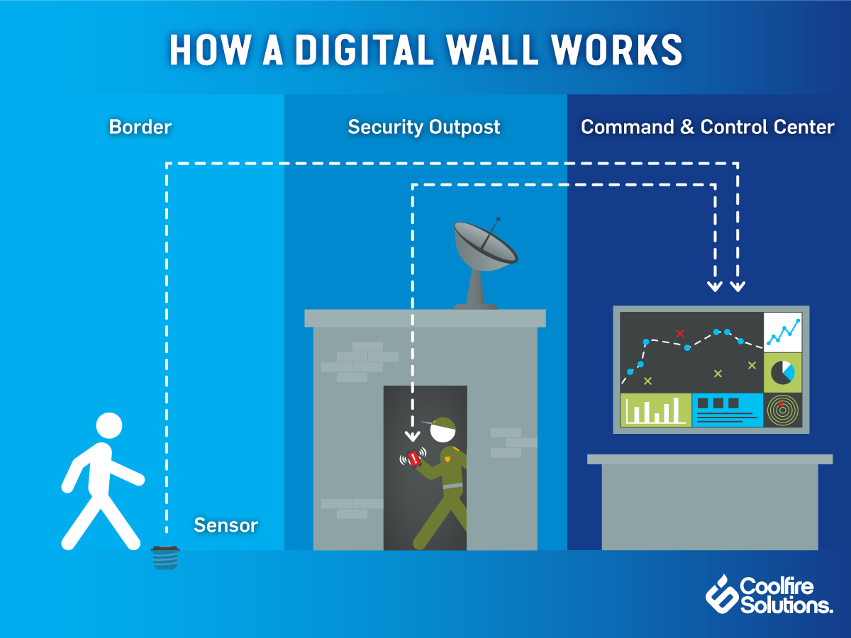 how-a-digital wall-works