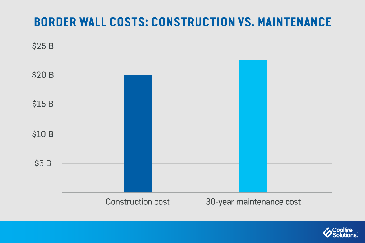 digital wall-maintenance costs