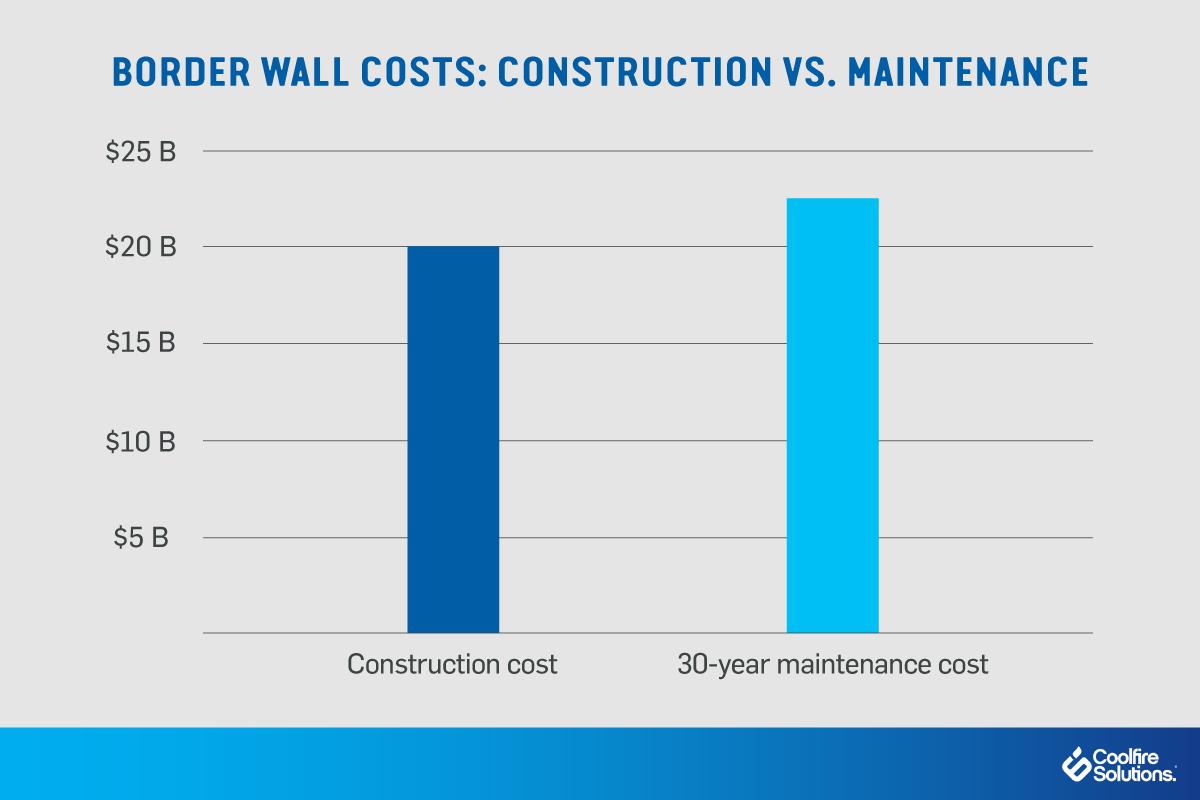 digital wall-maintenance costs