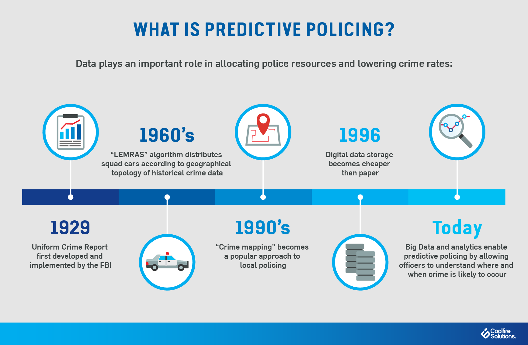 Predictive policing-law enforcement