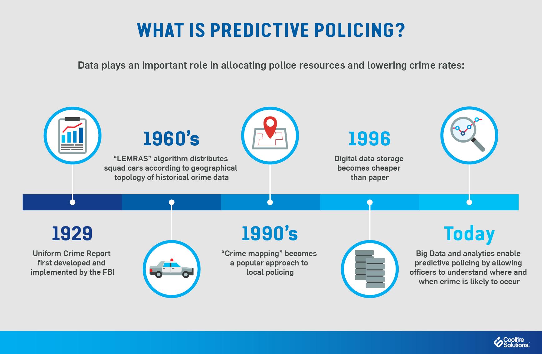 Predictive policing-law enforcement
