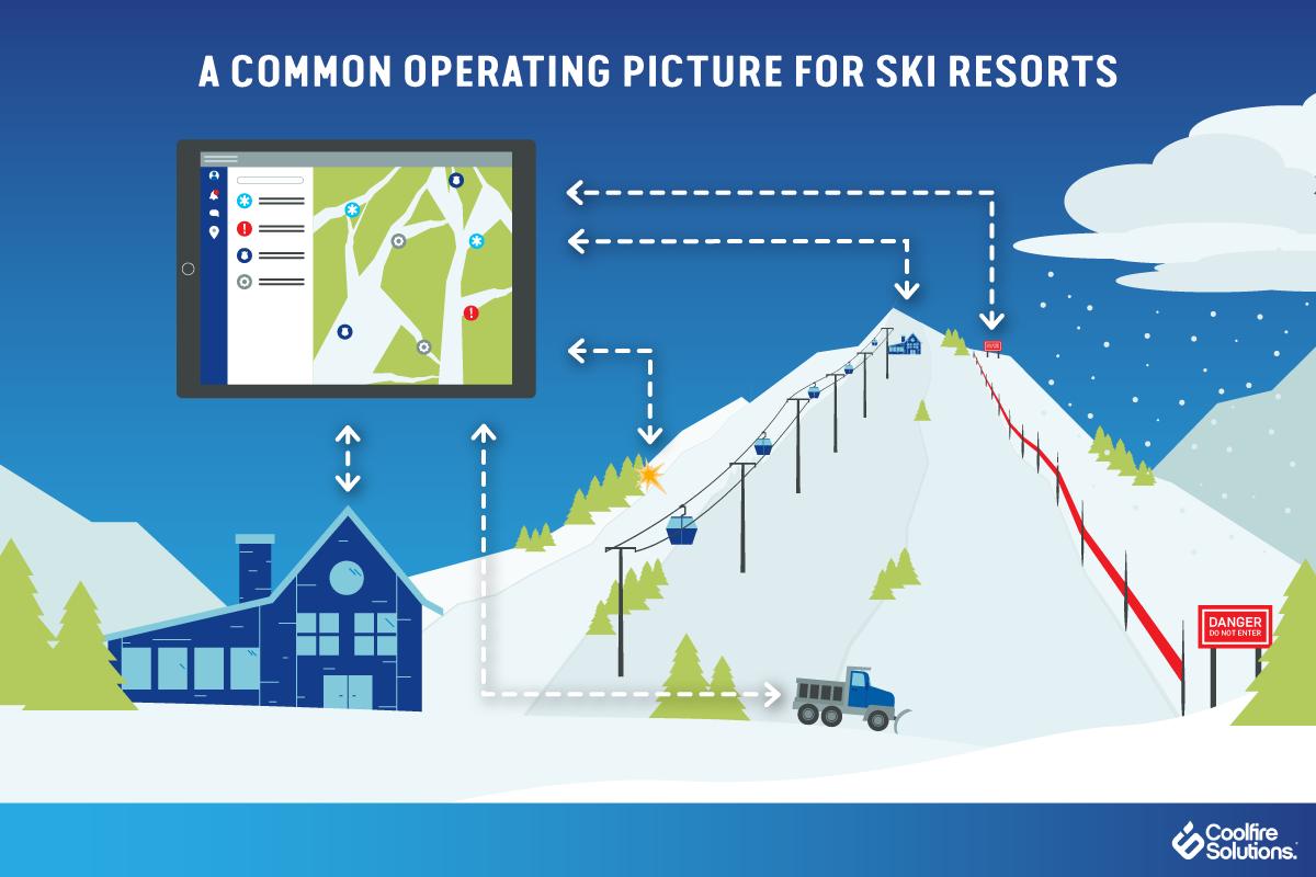 Ski Resorts-Common Operating Procedure