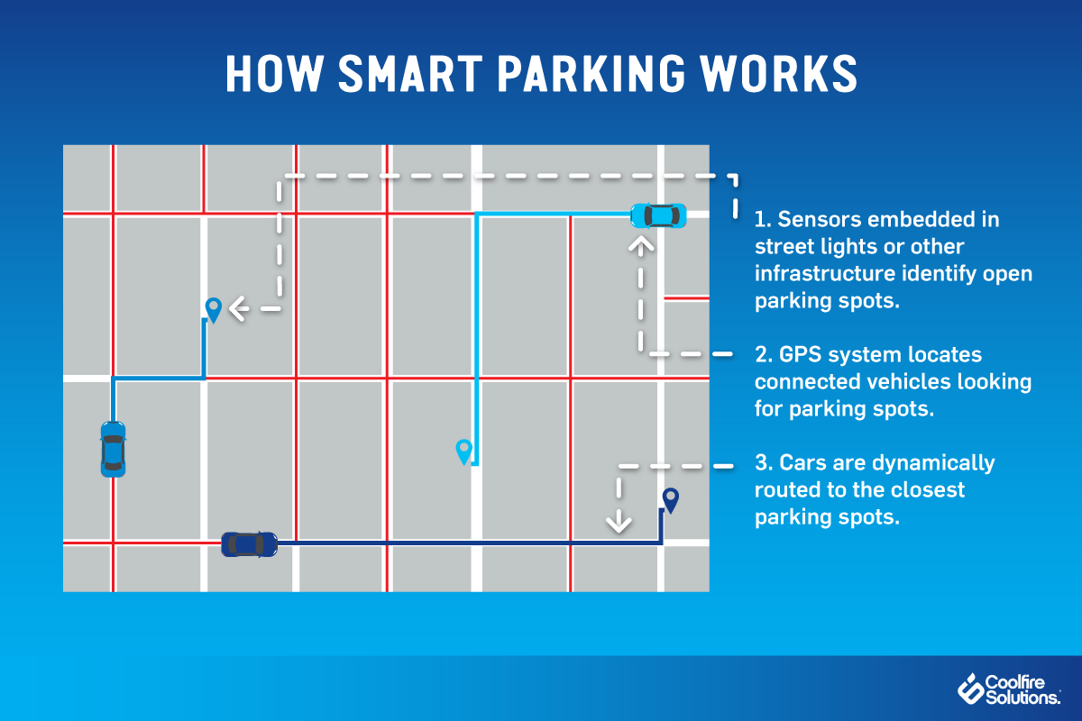 how smart parking works