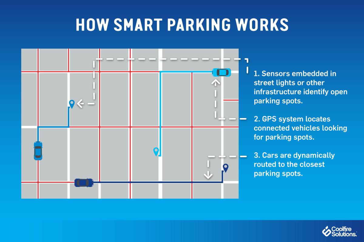 how smart parking works