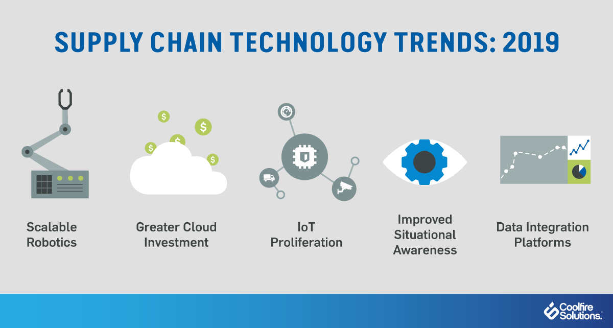 supply chain technology-2019 trends