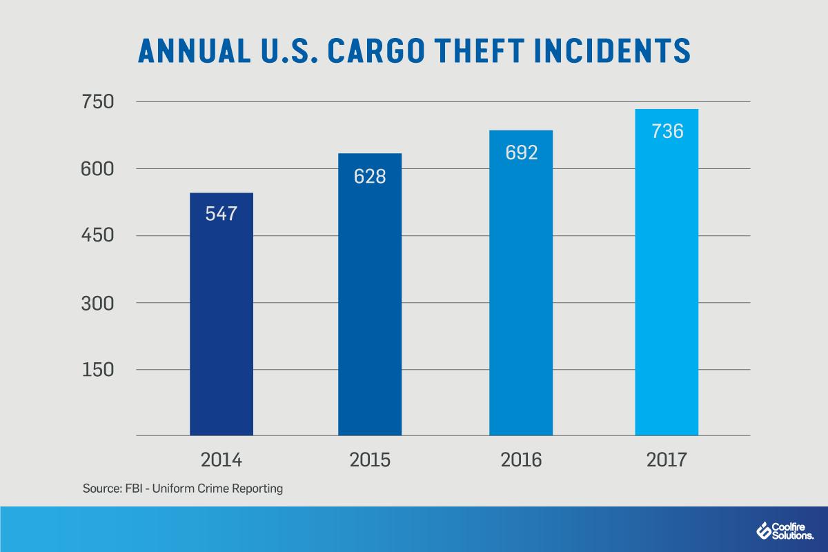 transportation theft-security