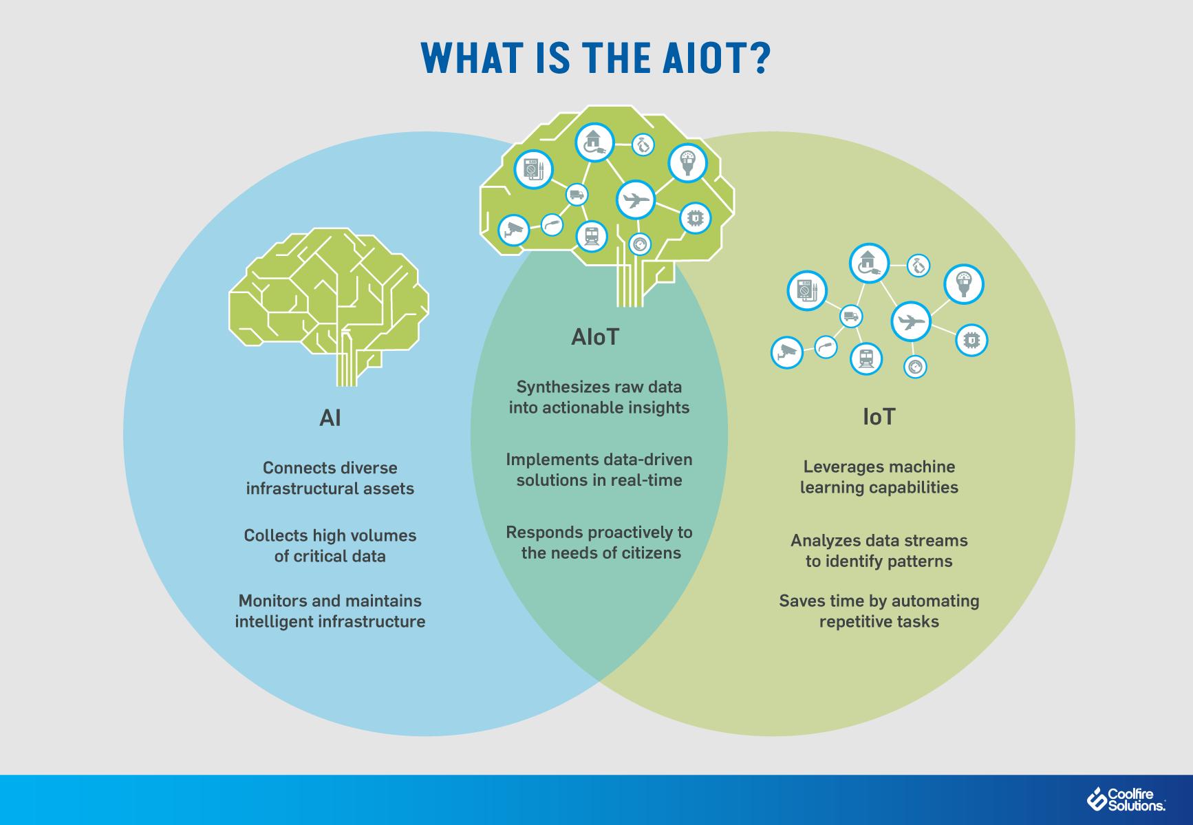 AIoT transform-smart city