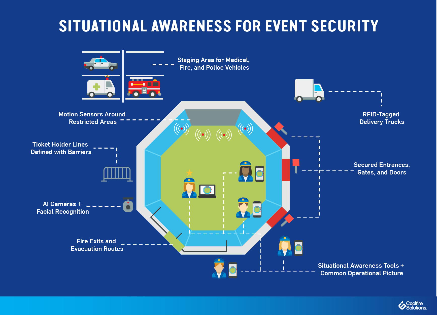 situational awareness-event security