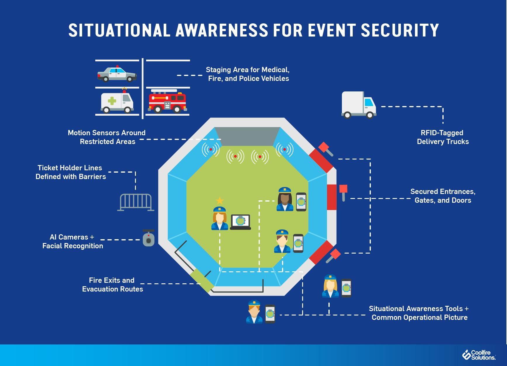 situational awareness-event security