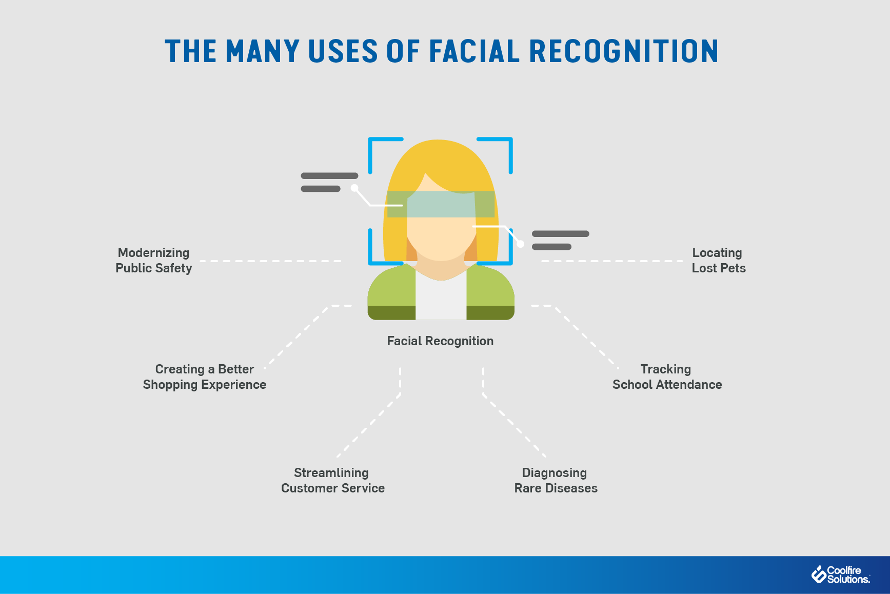facial recognition uses