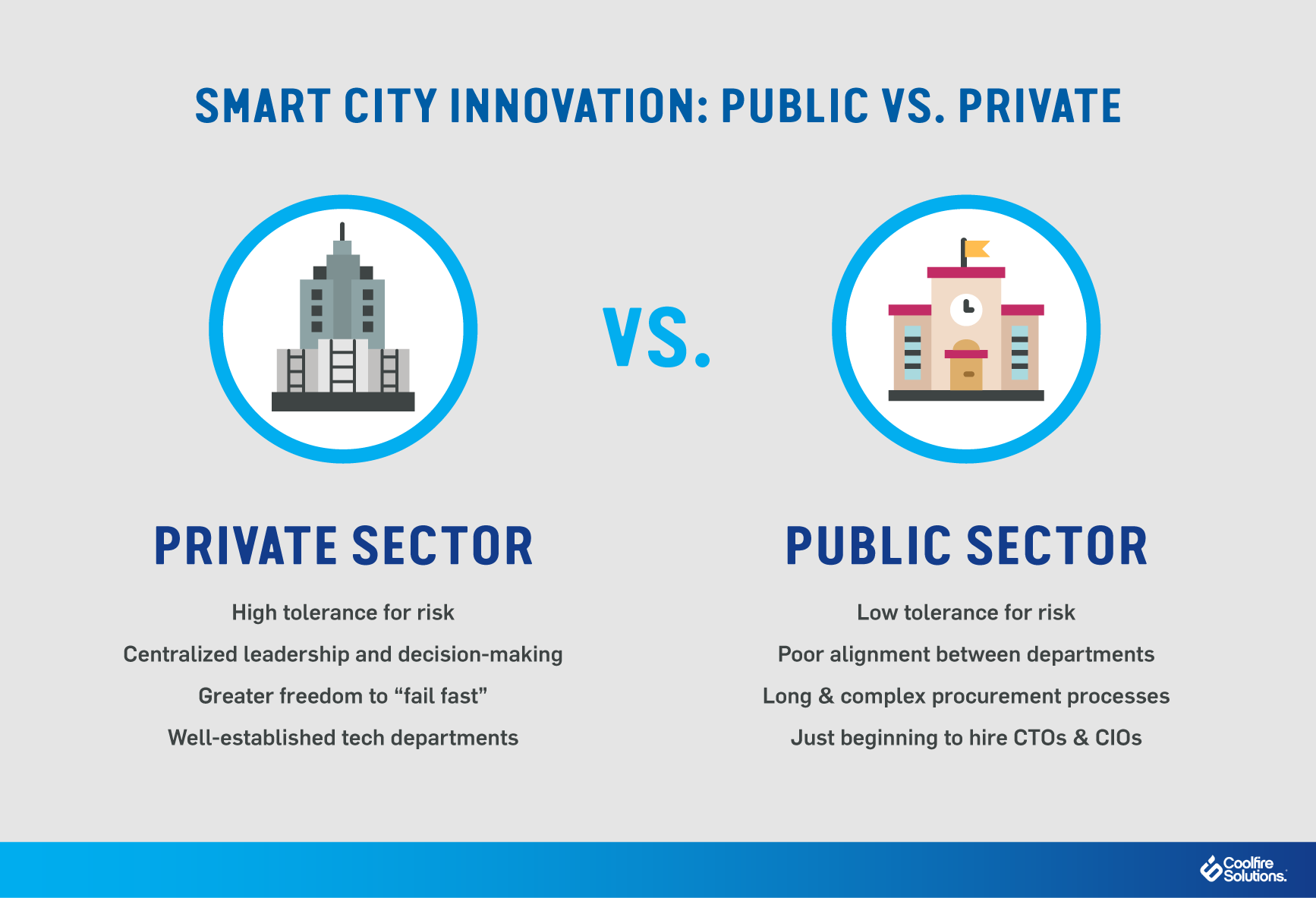 smart city-private sector