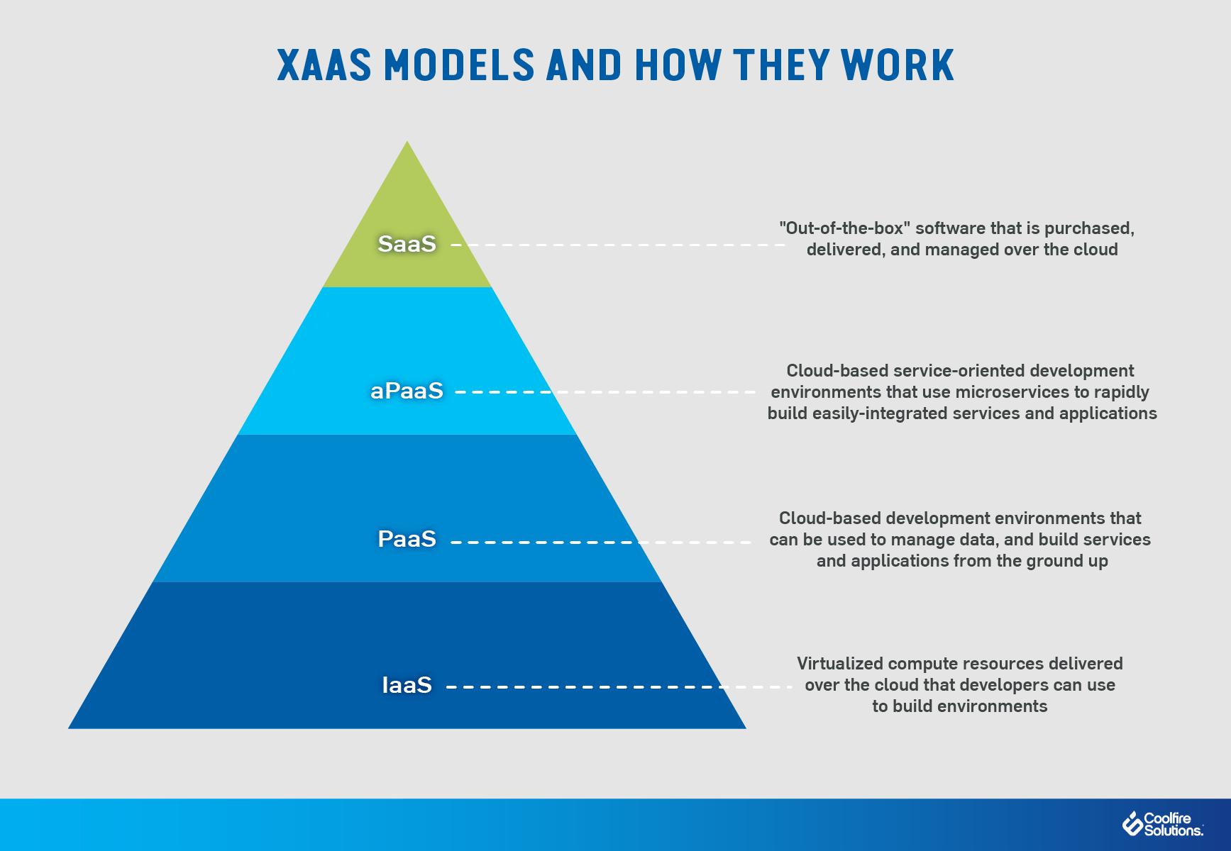 aPaaS explained