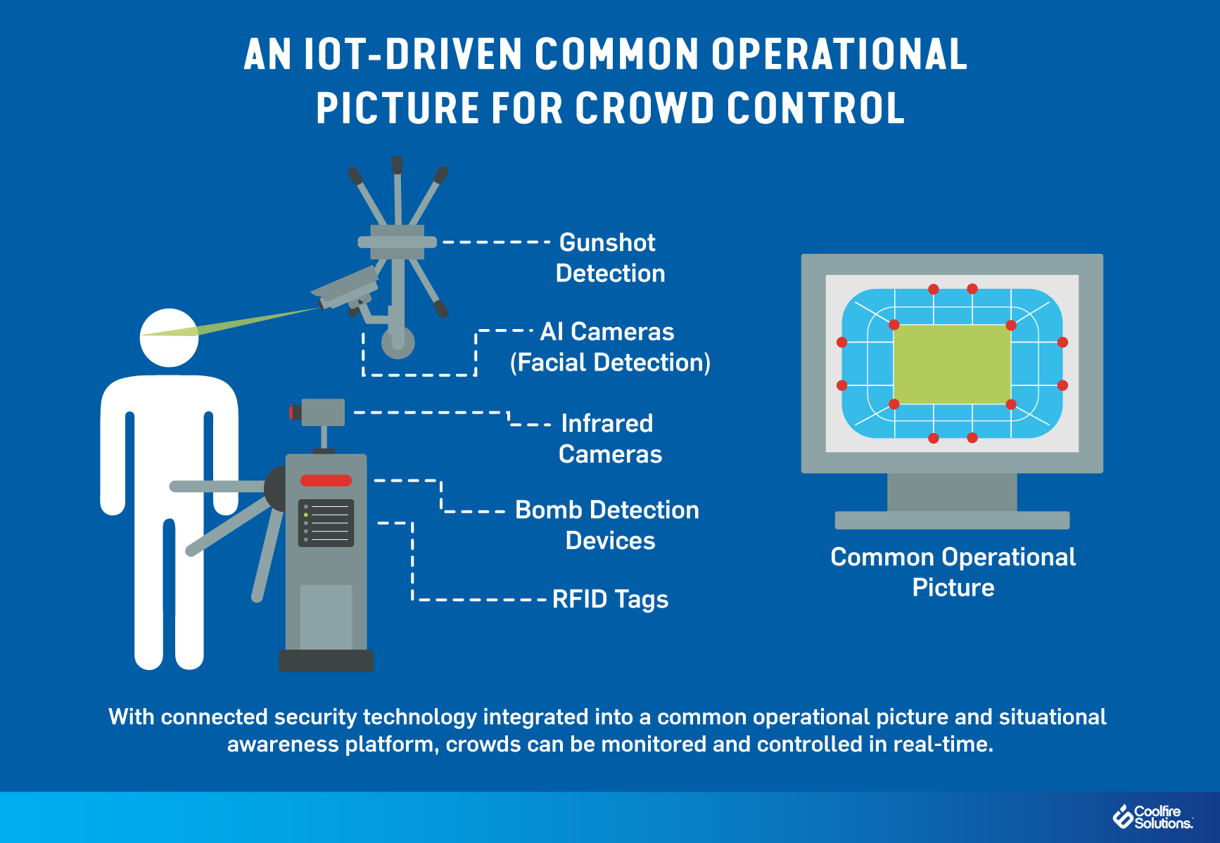 IoT-crowd control