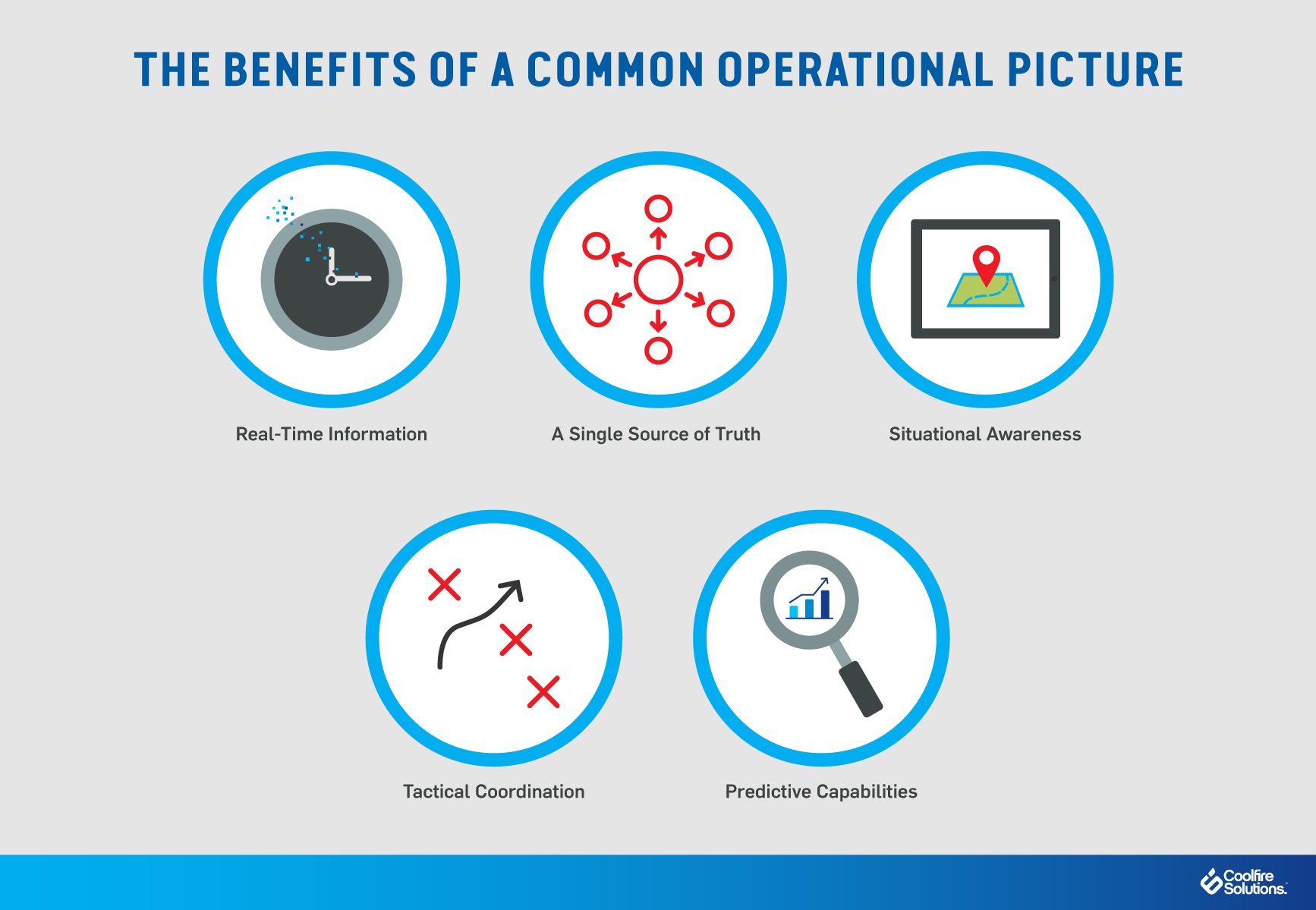 Benefits-Common-Operational-Picture