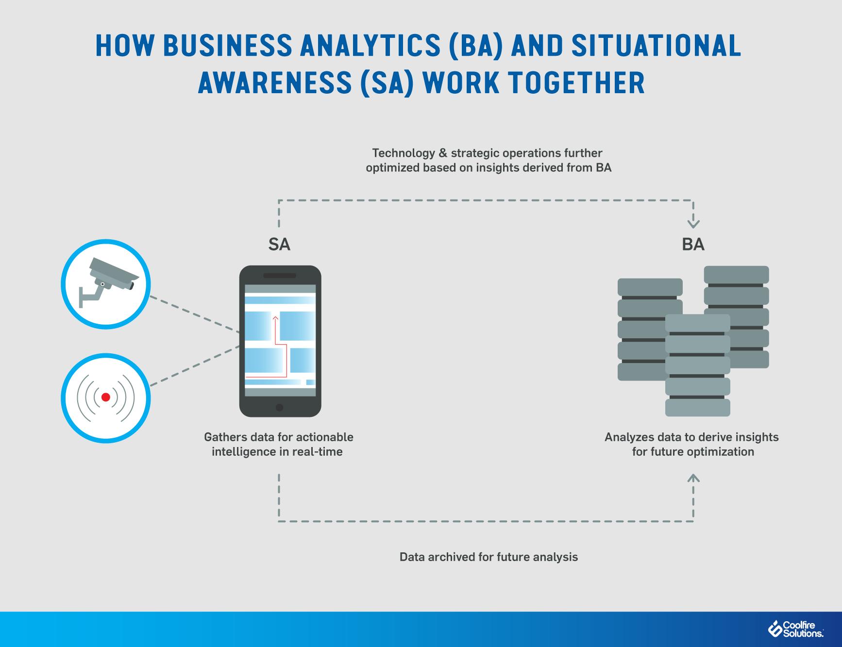Business Analytics-Situational awareness