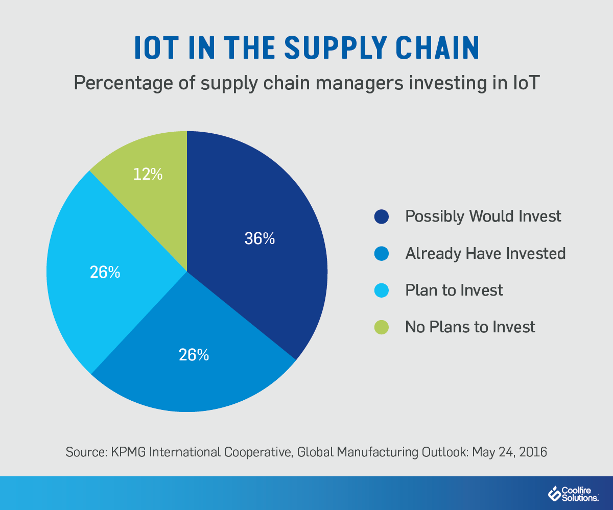 IoT-Cargo-Supply-Chain