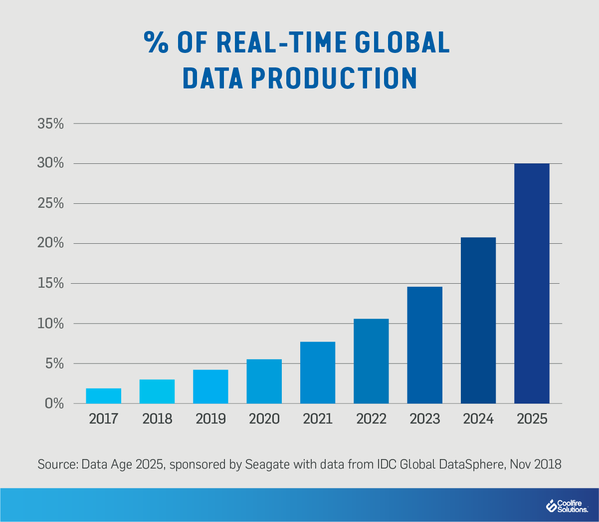 Real-time-global data production