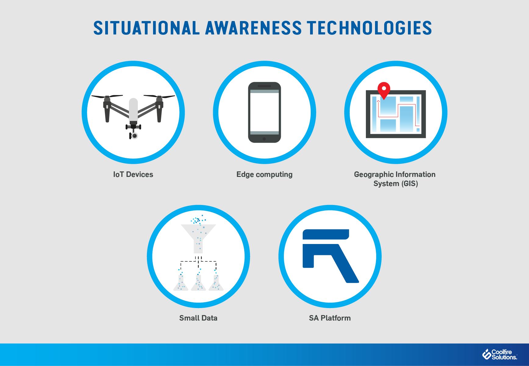 Situational Awareness Technologies