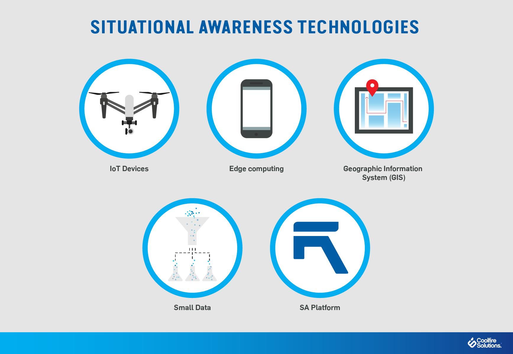 Situational Awareness Technologies