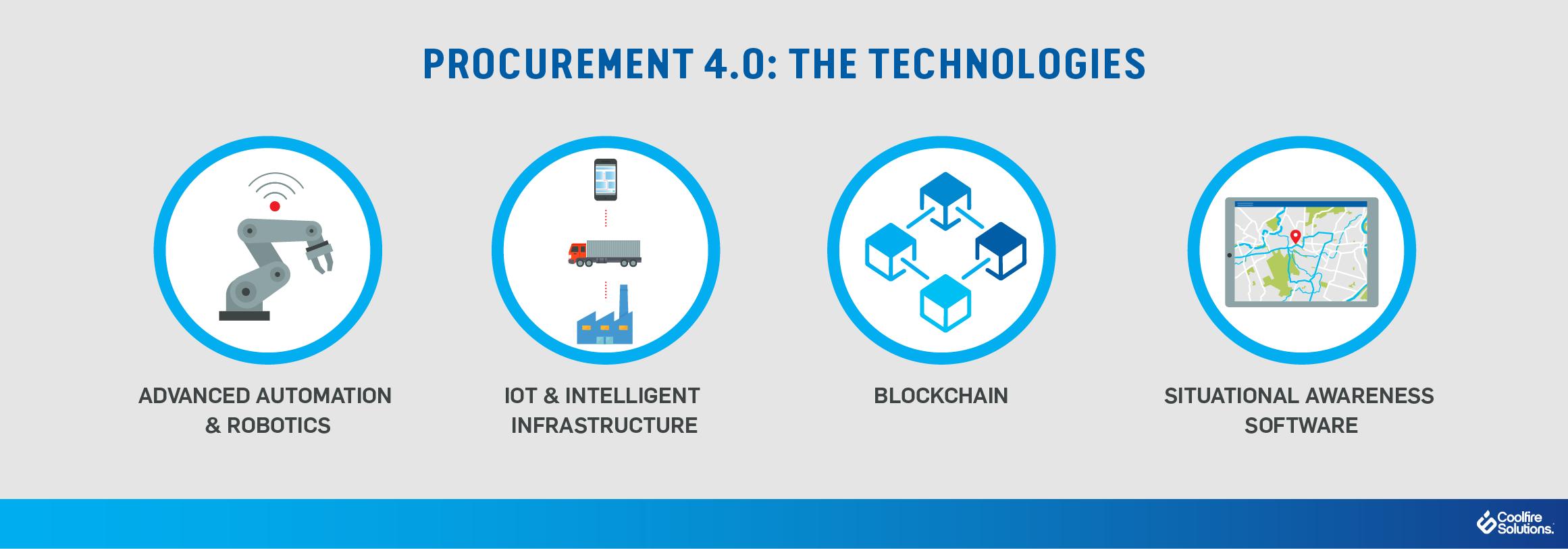 procurement technologies