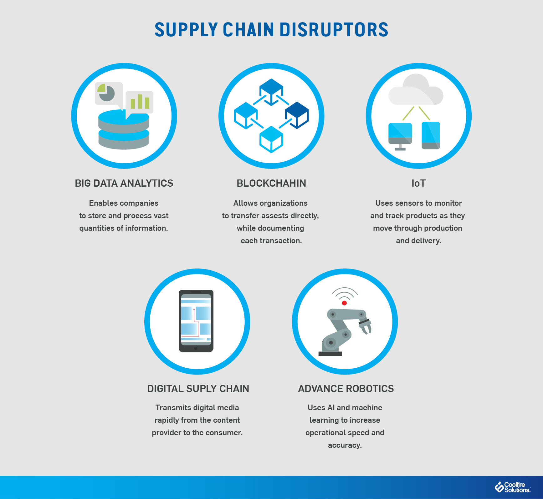 Supply Chain Disruptors