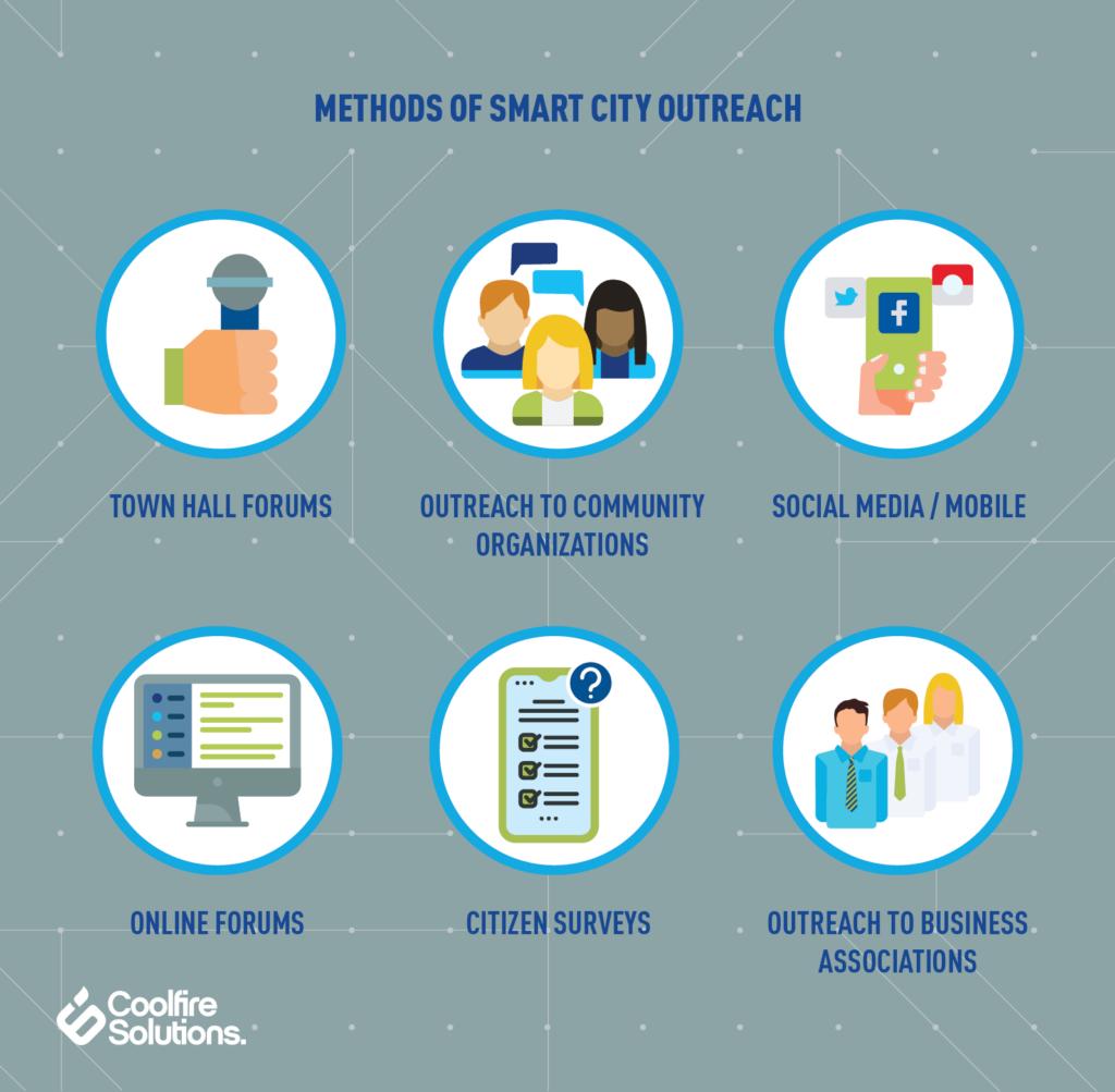 Smart City Outreach