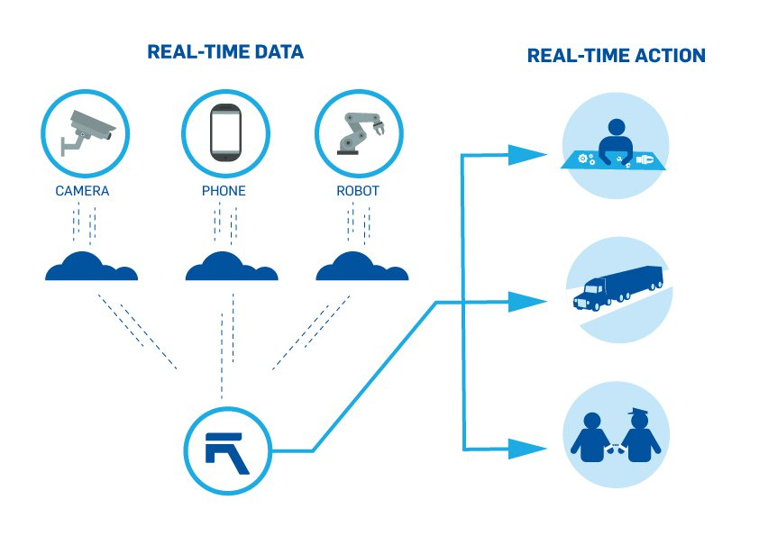 Real-time data and real-time action