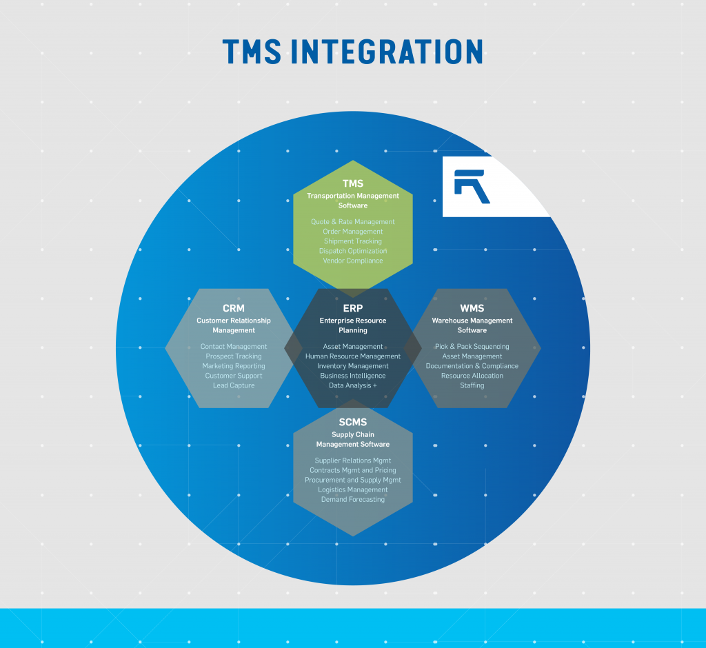 transportation-management-software-tms-integration