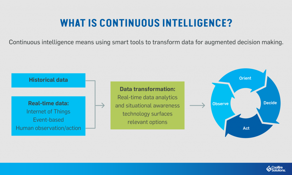 what-is-continuous-intelligence?