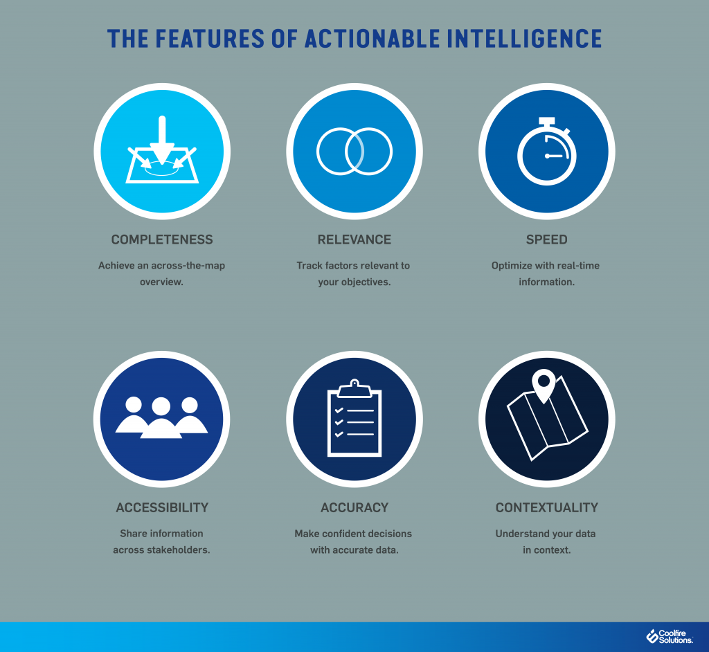 Features of Actionable Intelligence