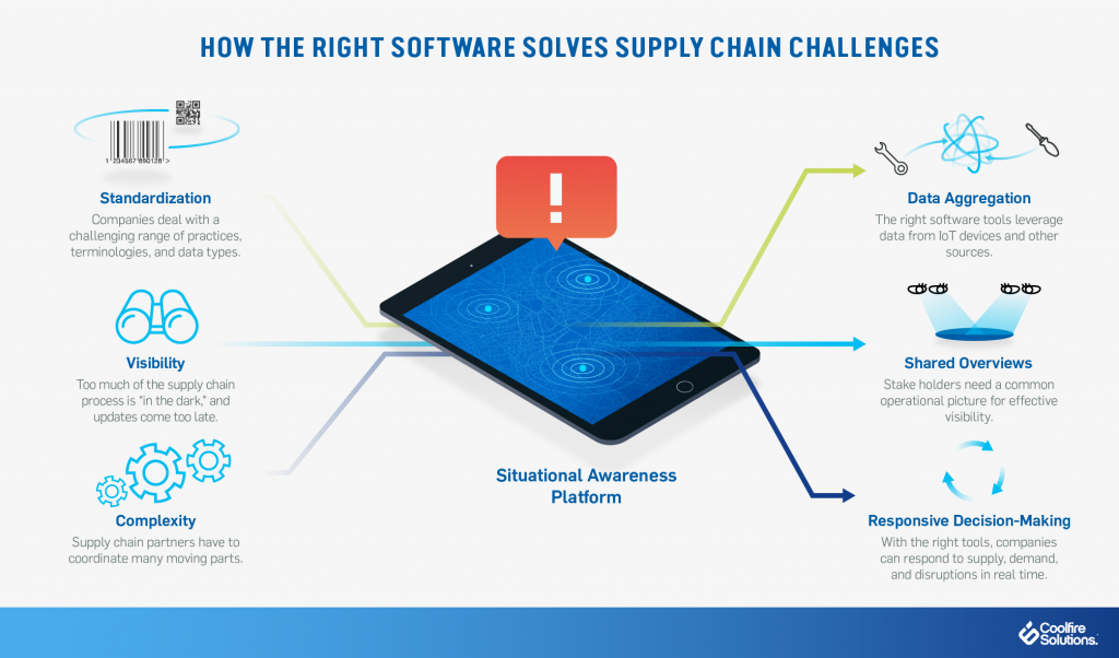 software-solutions-supply-chain-challenges