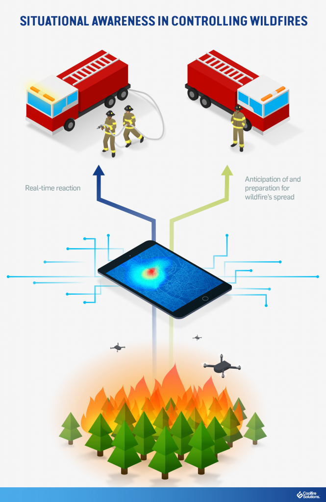 Wildfire technology