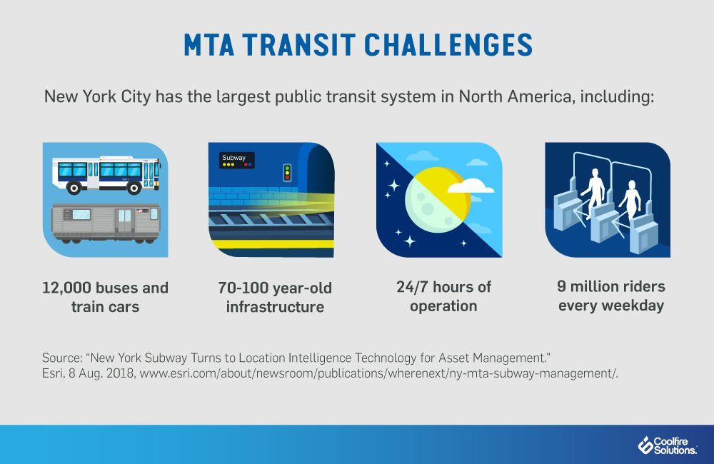NYC MTA Transit Challenges