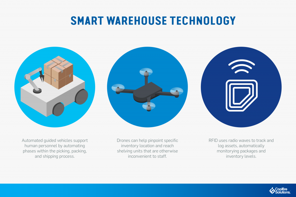 Smart warehouse technology