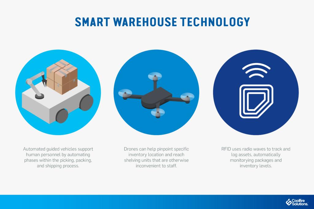 Smart warehouse technology