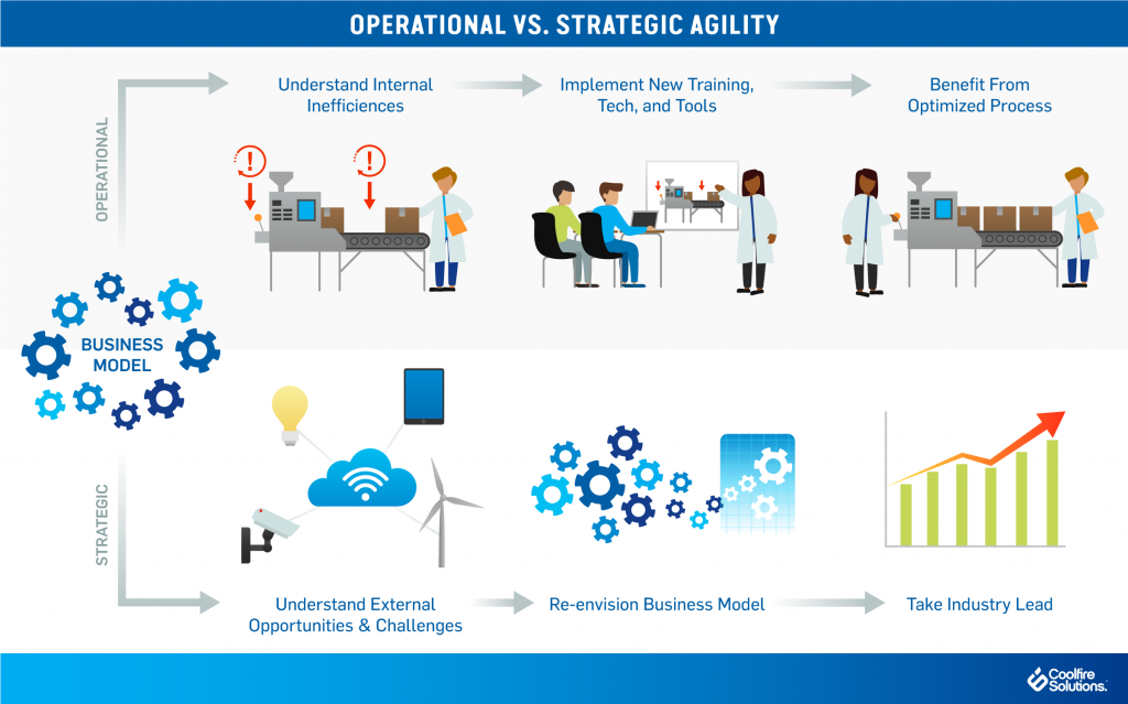 Operational strategic business agility
