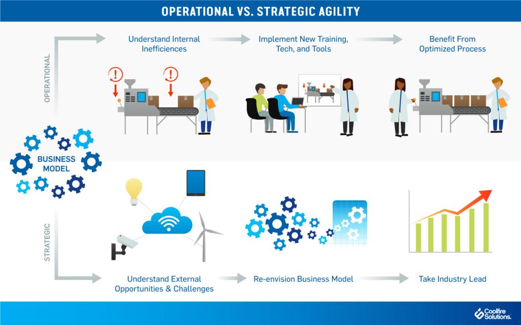 Operational strategic business agility