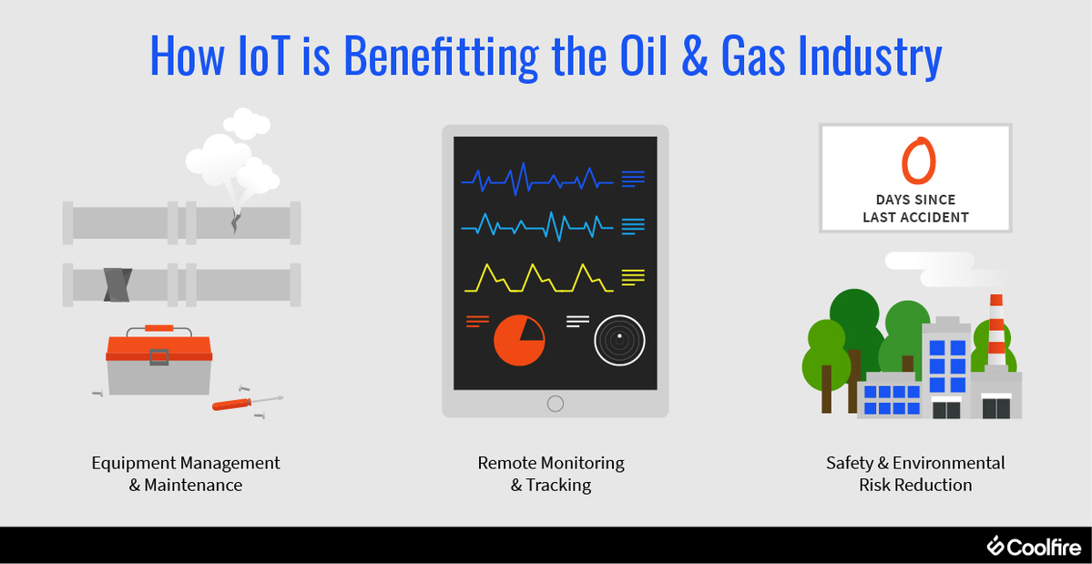 IoT Oil and Gas