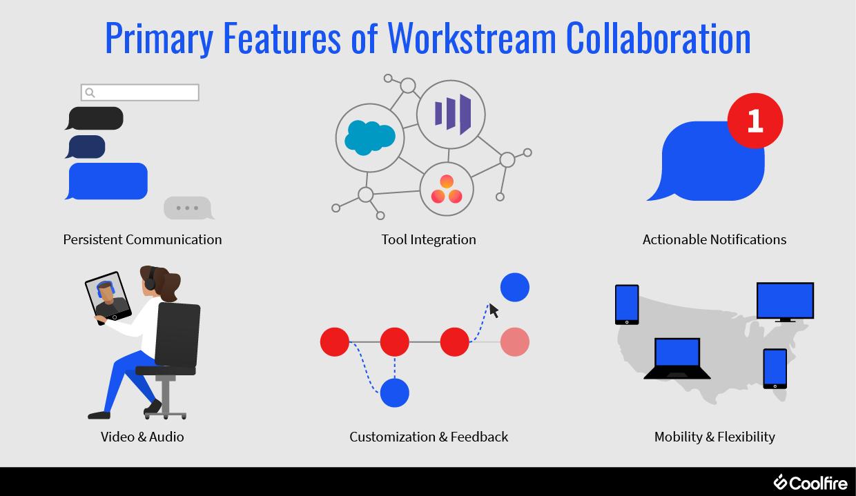 cfs_workstream-collaboration