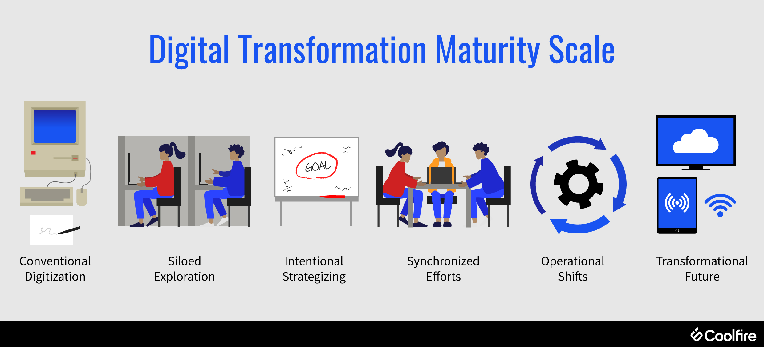 digital-transformation-maturity-scale