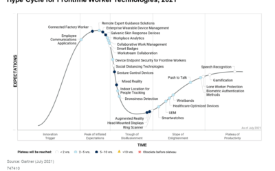 Coolfire Recognized in the 2021 Gartner® Hype Cycle™ for Frontline Worker Technologies Report